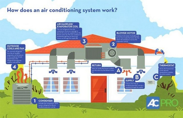 HVAC System Purpose