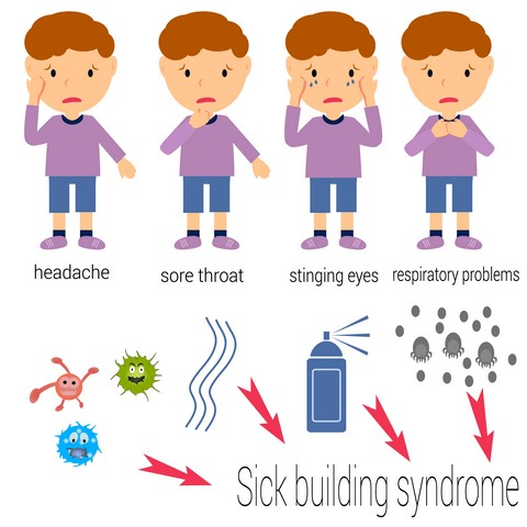What Is Chronic Inflammatory Response Syndrome?