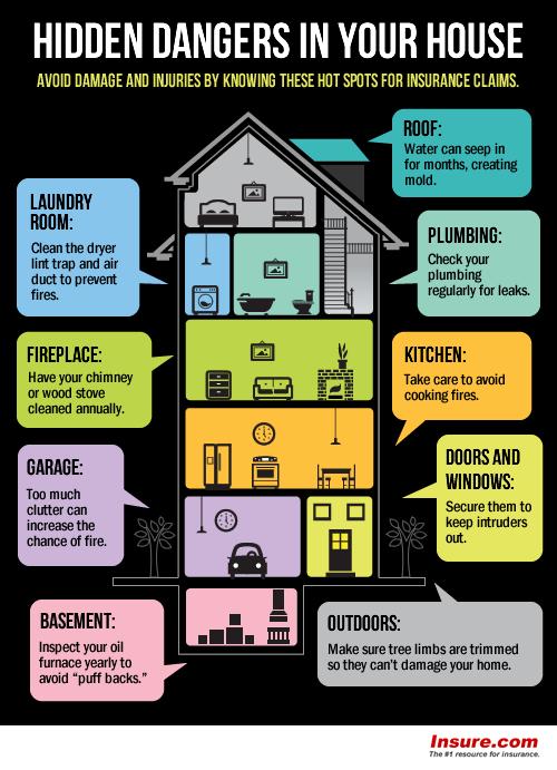 Hidden Dangers In Your Home Summary