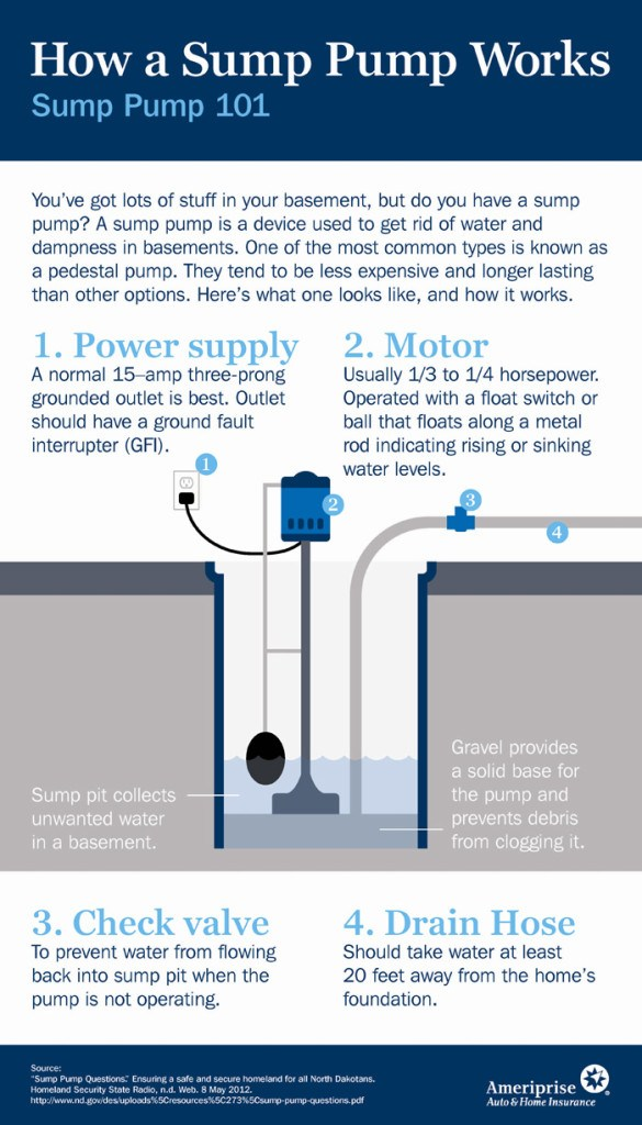 Make Sure Your Sump Pump Works!