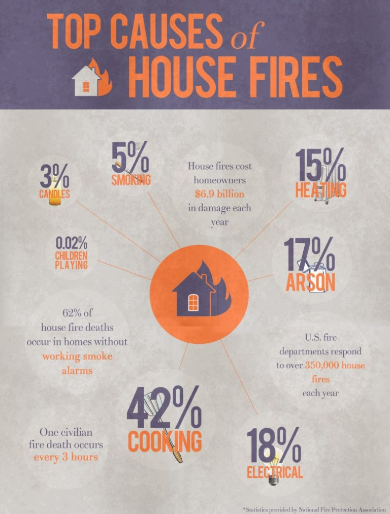Top Causes of House Fires!