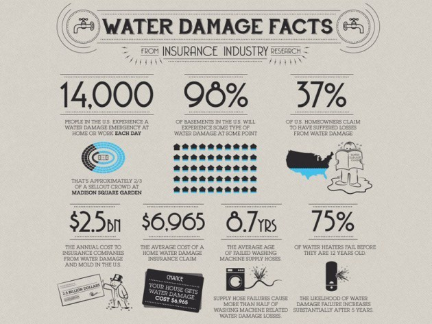 What Is Water Damage Restoration