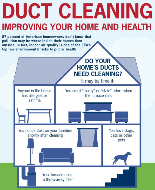 Why Ducts Get Dirty!